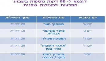 بحسب التّصنيف العالميّ ، تُدرّج إسرائيل في المكان الأوّل في غياب النّشاط البدنيّ