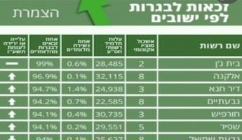 بيت جن تحتل الصدارة في نتائج البجروت على مستوى الدولة للمرة الرابعة على التوالي
